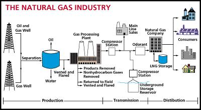 What is the normal process flow of the production system at donner